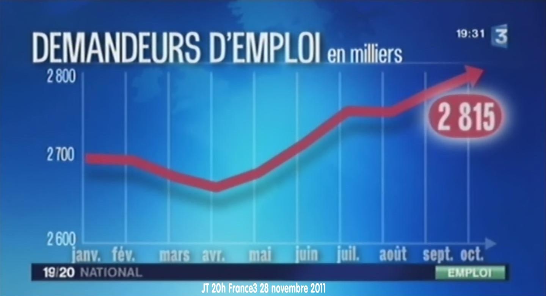 CorteX_Chiffre_chomage_comparaison_graphique_Le_Petit_journal_29_11_2011_image3