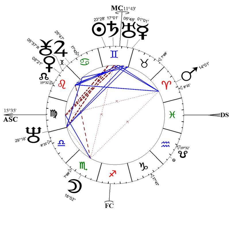 CorteX_astrologie
