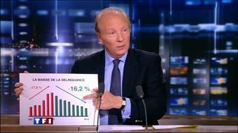 CorteX_Rapport_Cour_comptes_Hortefeux_baisse_de_la_delinquance_JT_TF1_20_01_2011