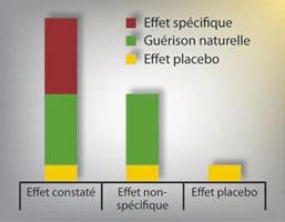 CorteX_effet_placebo