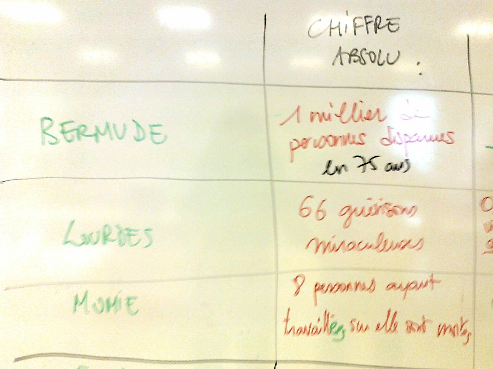 CorteX_Atelier_chiffres_lycee_Doisneau_Tableau_recapitulatif_1