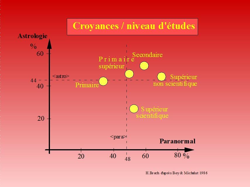 CorteX_Croyance_niveau_etude