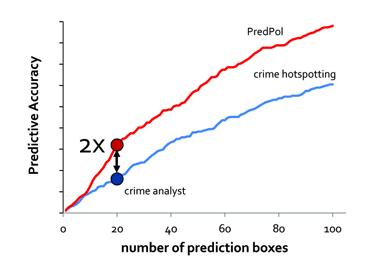Graphique montrant la précision des prédictions versus le nombre de cases prédites