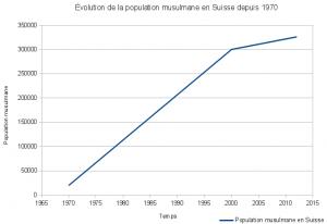 graphique-population-musulmane-suisse