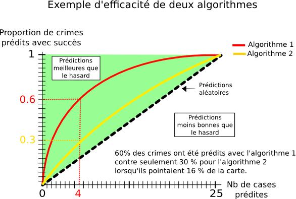 Comparaison graphique de deux algorithmes