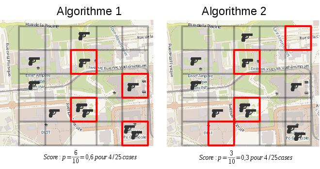 Exemple d'évaluation des algorithmes prédictifs