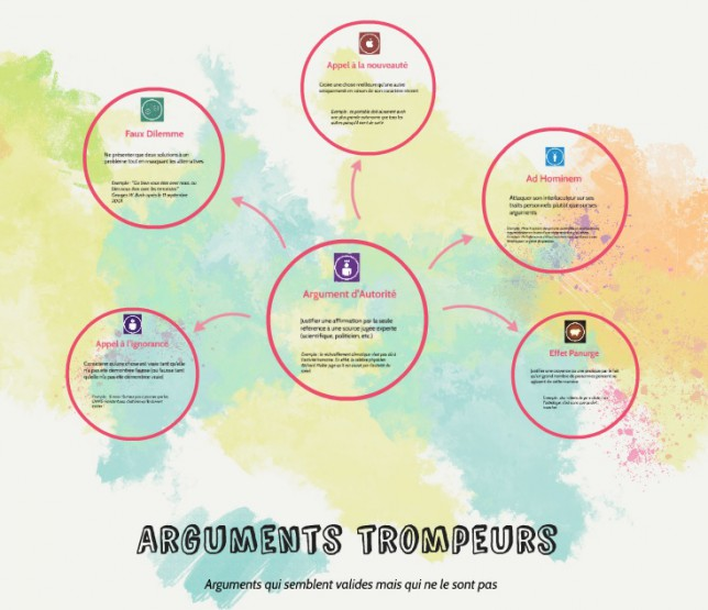 CorteX_diaporama_romain_arguments_fallacieux