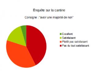 Cortecs_Fabien Tessereau_Sondage_cantine_Non