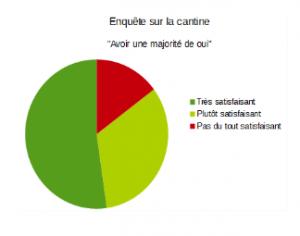 Cortecs_Fabien Tessereau_Sondage_cantine_Oui