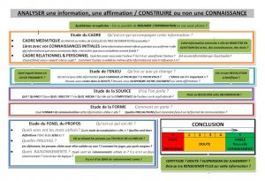 CorteX_Carte_Analyse_information_Méthodologie_Enseignants