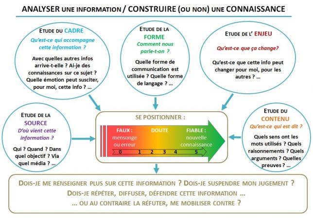 Cortecs_Carte_Analyse_information_Méthodologie_élèves